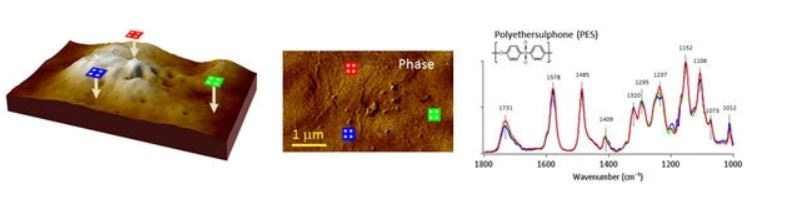 Polyethersulphone (PES: below, Spectral assignments: S = O sym. stretch: 1152, 1295; CSO2C asym. stretch: 1320; C-O asym. stretch: 1000–1240; Benzene ring stretch: 1485, 1578; Carbonyl: 1731).