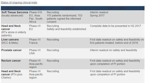 Nanobiotix Provides Update on Global Development of Lead Product NBTXR3