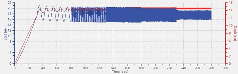 Powerful DMA analysis at constant loading with frequency and temperature sweep