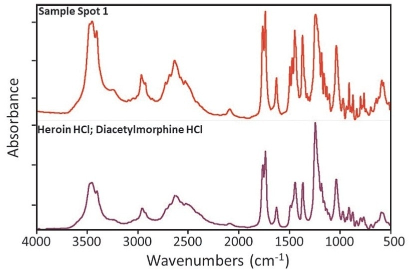 (Top) IR spectra of sample spot 1 and the corresponding top library match, Heroin HCl.