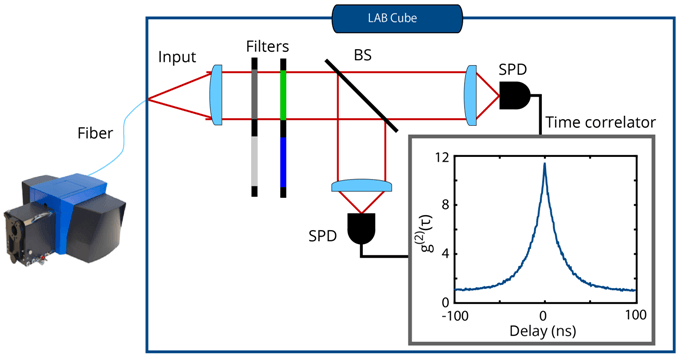 Schematic overview of the LAB Cube system which can be used for g(2) acquisition. SPARC CL system is coupled into an optical fiber using the fiber coupler module which sends the light to the LAB Cube system containing a Hanbury Brown-Twiss system with a beam splitter (BS) and two ultrafast Single Photon Detectors (SPDs). The signals from the detectors are read out by the time-correlator system.