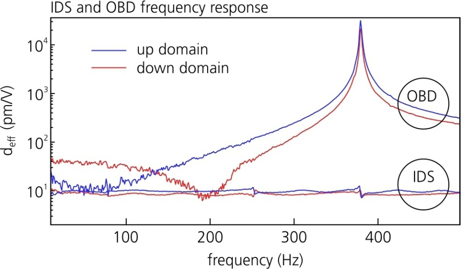 Frequency Independent Response