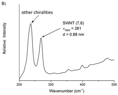 Raman spectra of two commercial samples advertised as primarily A) 6,5 and B) 7,6. From these mixtures, the relative purity of a desired chirality can be ascertained.