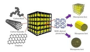 A graphene-lithium-sulfur battery