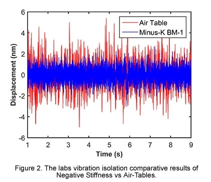 The labs vibration isolation comparative results of Negative Stiffness vs Air-Tables.