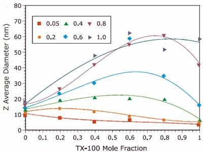 Comparison of the Z average diameter for TX-100/SDS mixed micelles at different ionic strengths measured using a Malvern Panalytical Zetasizer ZS