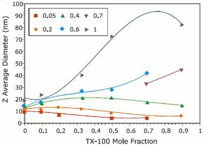 Reference data from previous experiments on the ionic strength mole fraction dependence of the size of TX-100/SDS mixed micelles measured with a Malvern Panalytical Zetasizer ZS