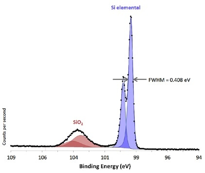 Si 2p region from native oxide on Si substrate acquired from large area with high-energy resolution.