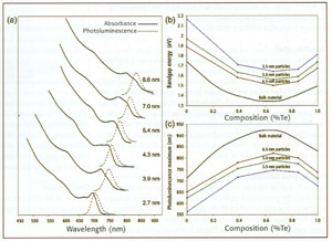 Composition versus absorption and emission energies for CdSe1-xTex nanoparticles. (a) Absorption and photoluminescence of CDSe0.34Te0.66 QDs; (b) absorption-energy onset related to Te content; (c) emission peak-wavelength versus Te content.