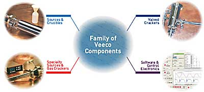 Family of Veeco Components