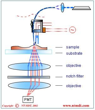 Scanning near field microscopy snom principles and modes of figure 4 luminescence mode ccuart Images