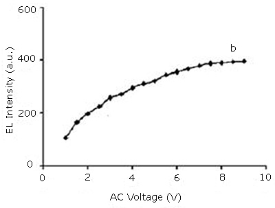 Variation of EL intensity with bias (AC Voltage)