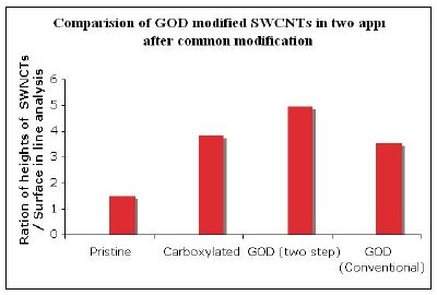 Height comparison of GOD modified SWCNTs in two approaches after common modification.