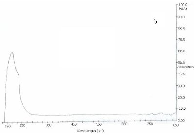 UV-Vis spectra of SWCNTs (a) Pristine (b) Carboxylated (c) Acylated (d) Amidated