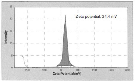 Zeta potential distribution of liposome particles dispersed in physiological saline.