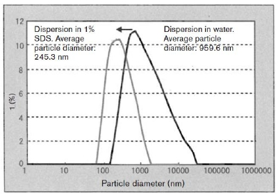Zeta potential distributions.