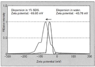 Particle size distributions.