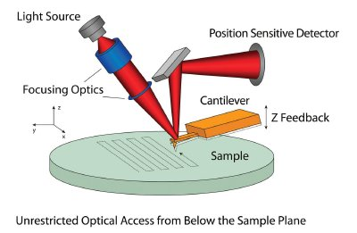 Atomic Force Microscopy (AFM) - Basics and Technical Challenges of ...