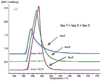 Influence of the time constants tau on the DSC signals.
