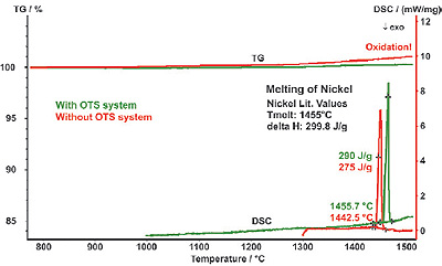 TG-DSC results obtained for two nickel samples. One sample was measured with the OTS™ system, the other sample without.
