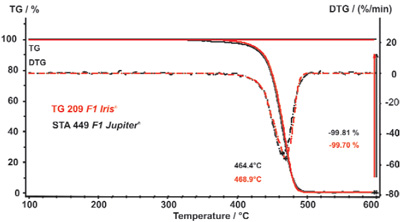 Comparison of the measurement results of the pyrolysis of polypropylene (PP) with the TG 209 F1 Iris® (red) and STA 449 F1 Jupiter® (black)