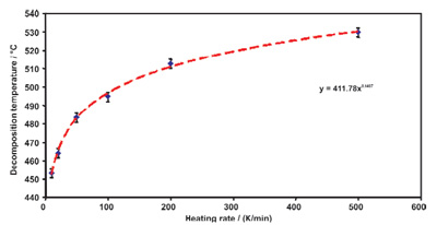 Variation of the pyrolysis temperature of polypropylene for the heating rates 10, 20, 50, 100, 200 and 500 K/min