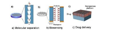 Nanomembranes for emerging applications: a) molecular separations, b) biosensing and c) drug delivery