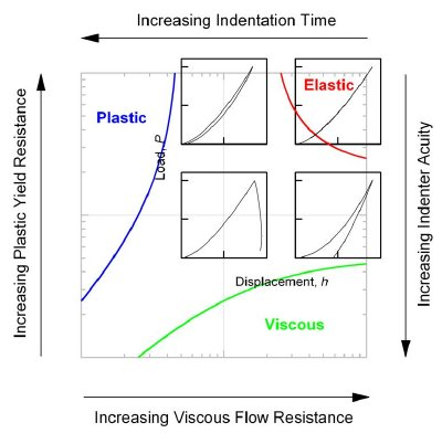 "Map illustrating the dominant indentation contact modes with variations in material properties and measurement configurations: Increasing material yield resistance or test measurement time leads to plastic-dominated responses; increasing viscous flow resistance or probe indenter acuity (""sharpness"") leads to viscous-dominated responses. The nano-scale contact responses of many materials are in the center of the map, exhibiting viscous-elastic-plastic behavior."