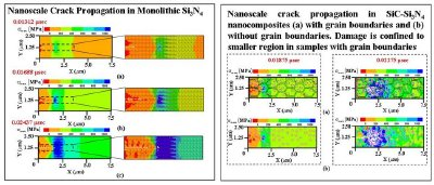 Snapshots of mesoscale crack propagation and damage propagation in the Si3N4 nanocomposites