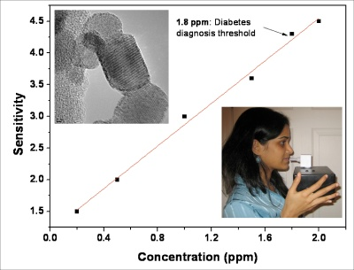 Ceramic oxide nanoparticles that are used as sensing elements in a breathanalysis device prototype (shown above) that monitors selectively the concentration of a gaseous biomarker for diabetes monitoring in a non-invasive manner