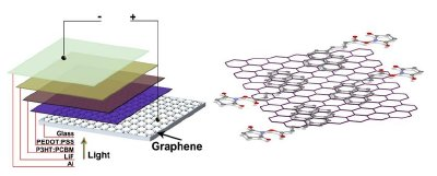 CVD deposited graphene can be used as transparent anode in organic solar cell, offering the advantage of flexibility, transparency and high electrical conductivity.