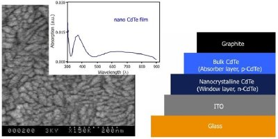 Example of nanomaterials for photovoltaic cells fabrication. Left part: FE-SEM image of a nanocrystalline CdTe film on ITO-coated glass substrate. The inset shows the absorption spectrum of a nanocrystalline CdTe film on ITO-coated glass substrate. Right part: Device configuration of a Glass/ITO/n-Nano-CdTe/p-bulk CdTe/graphite solar cell.