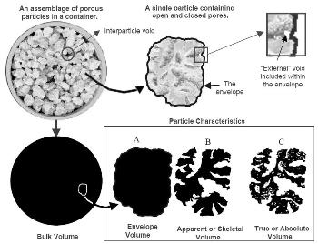 "Illustration of various volume types. At the top left is a container of individual particles illustrating the characteristics of bulk volume in which interparticle and ""external"" voids are included. At the top right is a single porous particle from the bulk. The particle cross-section is shown surrounded by an enveloping band. In the illustrations at the bottom, black areas shown are analogous to volume. The three illustrations at the right represent the particle. Illustration A is the volume within the envelope, B is the same volume minus the ""external"" volume and volume of open pores, and C is the volume within the envelope minus both open and closed pores."