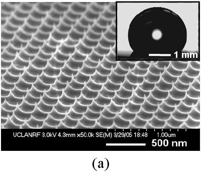 SEM images of sharp-tip nanopost structures for superhydrophobic surfaces1,2. Each inset shows the apparent contact angle of a water droplet after a hydrophobic coating of Teflon (~10 nm thick) on each surface. High-aspect-ratio nanoposts (e.g., more than 200 nm as shown in b and c) show dramatically enhanced hydrophobicity (e.g., a contact angle greater than 175°), while the short nanoposts (e.g., less than 100 nm shown in a) do not (e.g., a contact angle not more than 130°). As a reference, the contact angle on Teflon coated on a non-structured flat surface is ~120°.