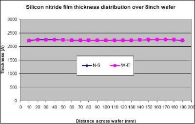 ICP-CVD SiNx film thickness uniformity over 200mm using a System100 with an ICP380 source