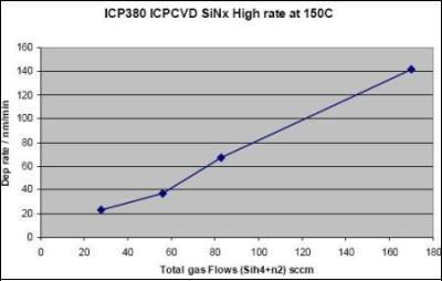 Variation of deposition rate with total gas flows for ICP-CVD SiNx deposited at 150°C