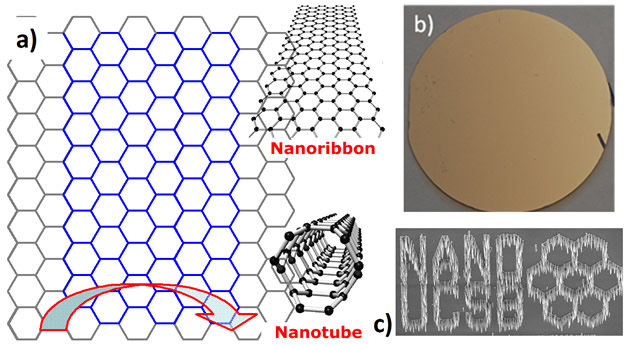 (a) The atomic structure of CNT and GNR derived from a graphene sheet. (b) A 2-inch wafer size graphene grown on nickel in the Nanoelectronics Research Laboratory (NRL) at UCSB. (c) Selective carbon nanotube growth used to form the pattern of NRL logo.