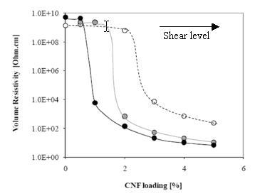 Volume electrical resistivity of the composites made with CNF as a function of fiber weight loading.