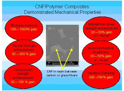 Overview of the mechanical properties of CNF-based composite materials.