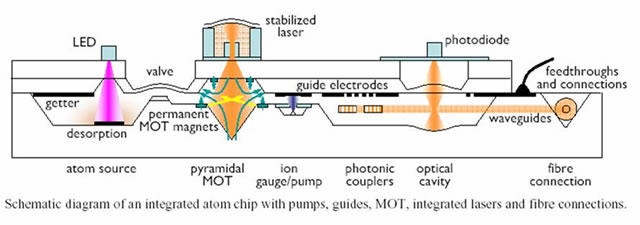 A schematic view of how a future AtomChip device would be structured. The miniature vacuum chamber will be embedded into the silicon substrate. The chip would integrate all required particle/light sources as well as MEMs valves, photonics, high-Q resonators, and readout via fibers and electronics