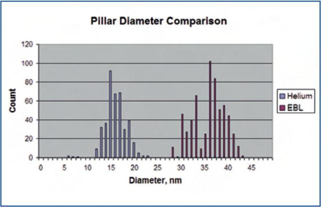 Histograms of pillar size distributions in HIM and EBL