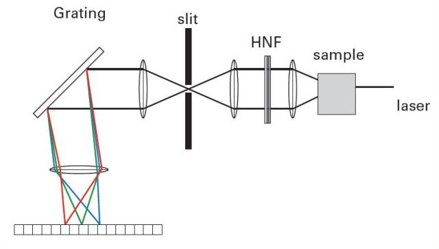 Schematic of a Raman spectrometer. The sample is illuminated by a monochromatic light source. After passing through a filter rejecting the laser light it is dispersed by a grating and imaged onto a CCD chip.