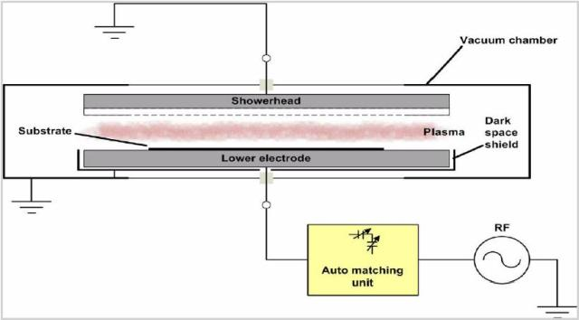 Comparison Of Diode And Icp Diode Etching Processes
