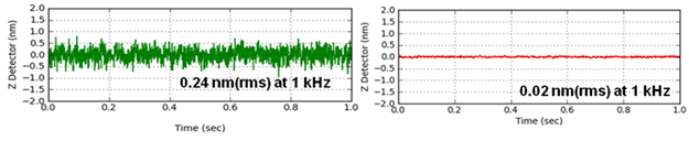 The noise level of the Z position detectors of (a) the Park XE-100 and of the (b) Park NX10, respectively.