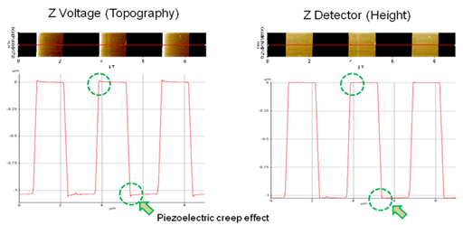 Topography of the 1-µm step-height grating obtained from the driving bias signal to the Z-scanner. b) Topography from the Z-position detector.