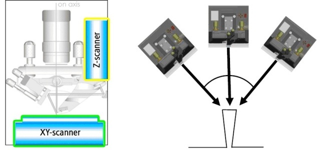 Decoupled XY and Z scanning system (A). 3D AFM using tilting Z scanner (B).