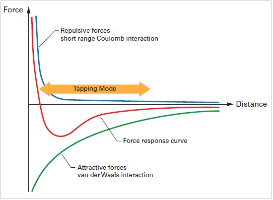 Force curve highlighting the motion of an oscillating cantilever in TappingMode.