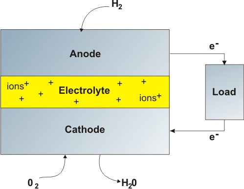 Nanotechnology In Fuel Cells