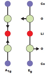 Atomic displacements of the Raman-active modes of LiCoO2