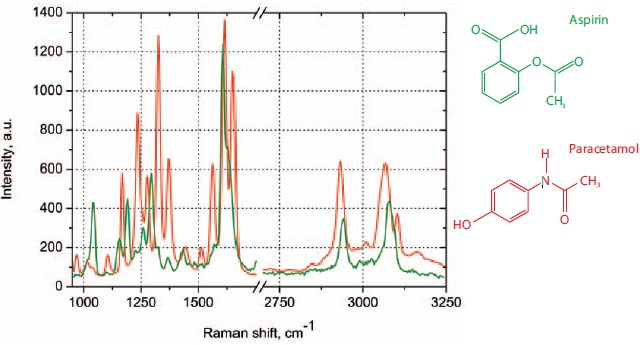 Raman spectra on the ANADIN Tablet: Aspirin (green color), Paracetamol (red color).
